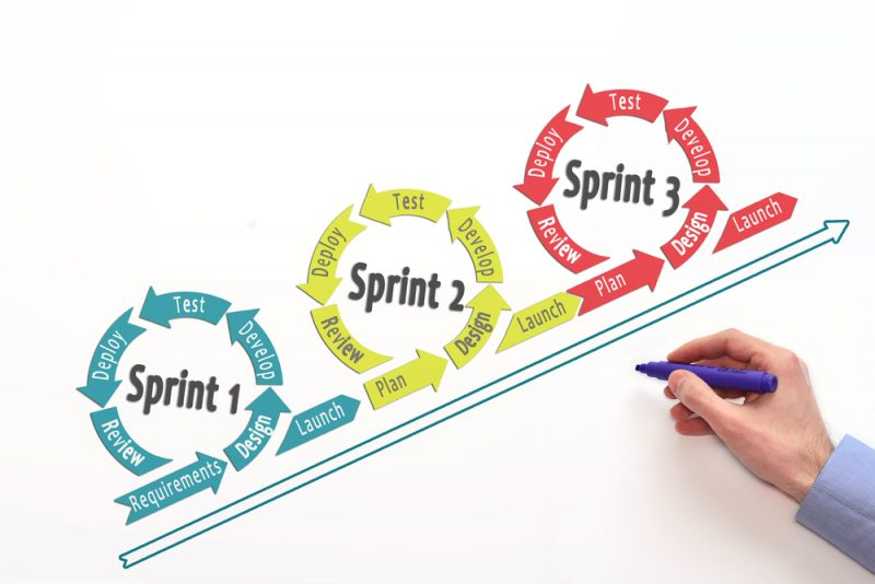 Sprint Planung - Agile Workflows