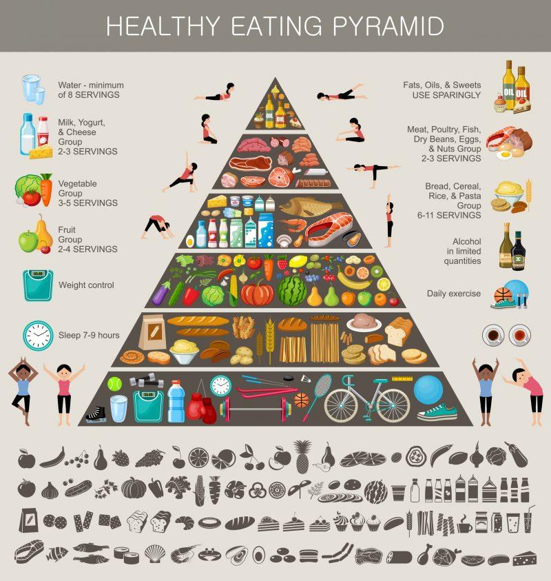 Gesunde Ernährungspyramide