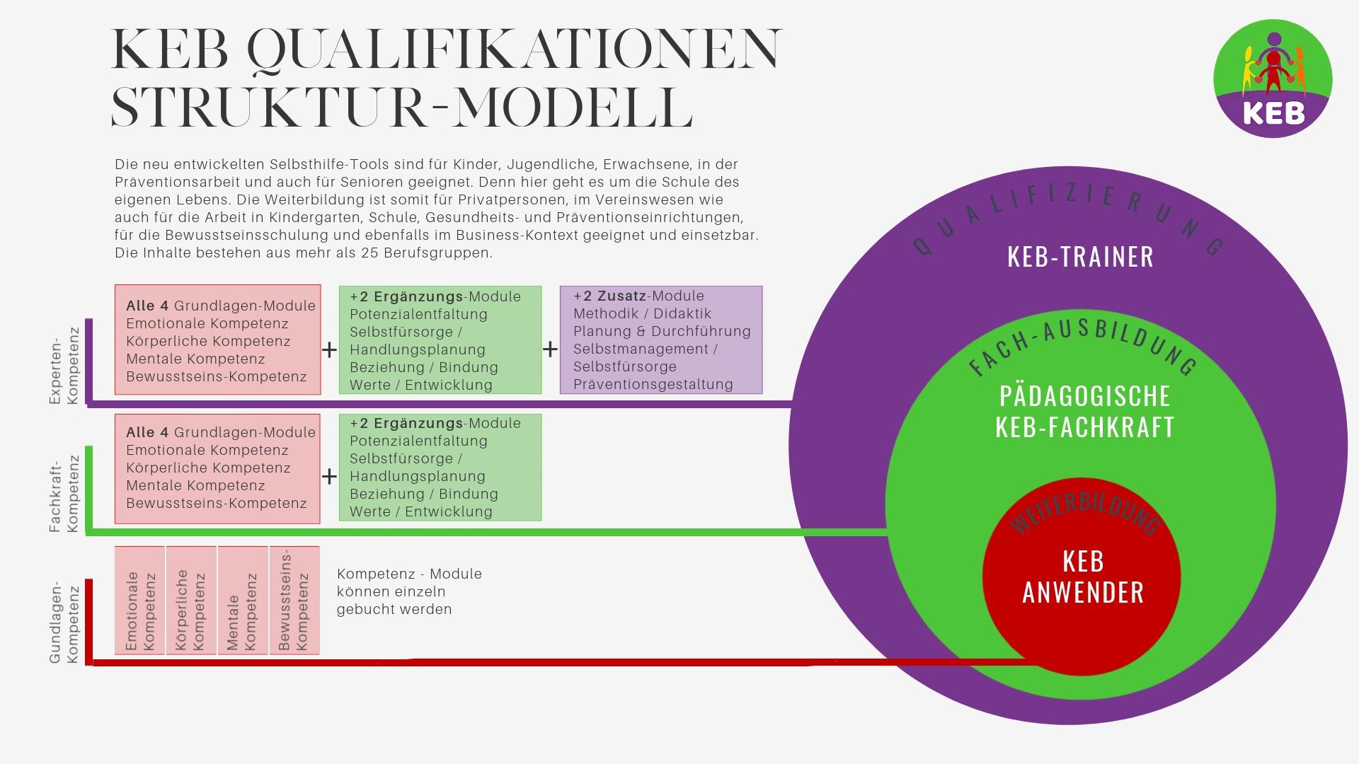 Kinder-Eltern-Bildungsbrücken-Struktur-Modell